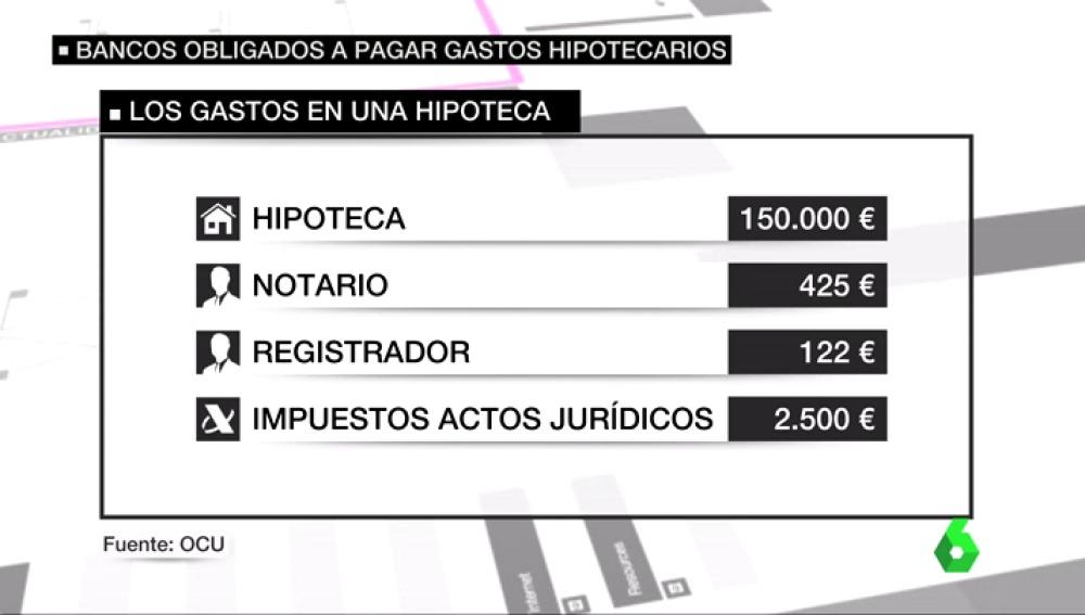 """""""Los gastos de la hipoteca debe pagarlos el banco"""""""